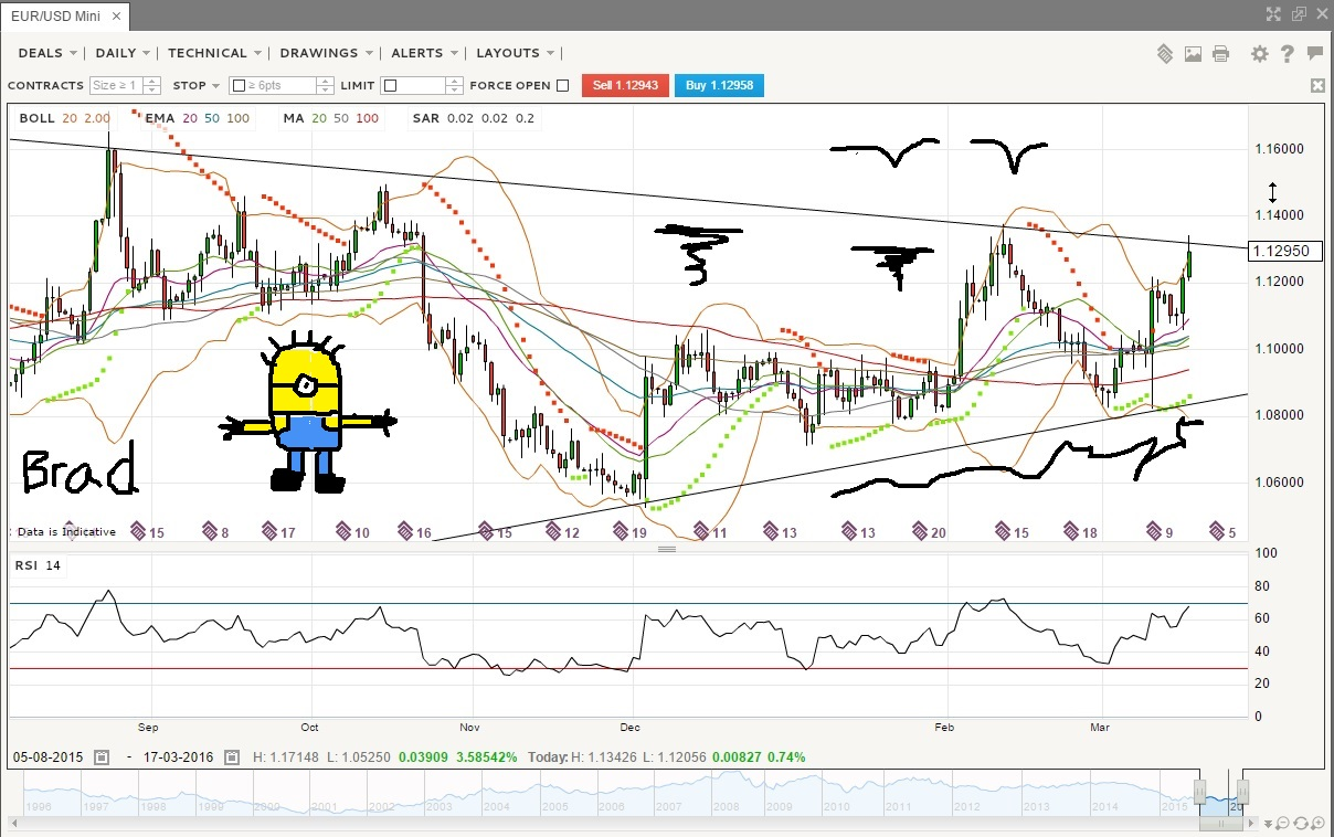 Forex streaming charts